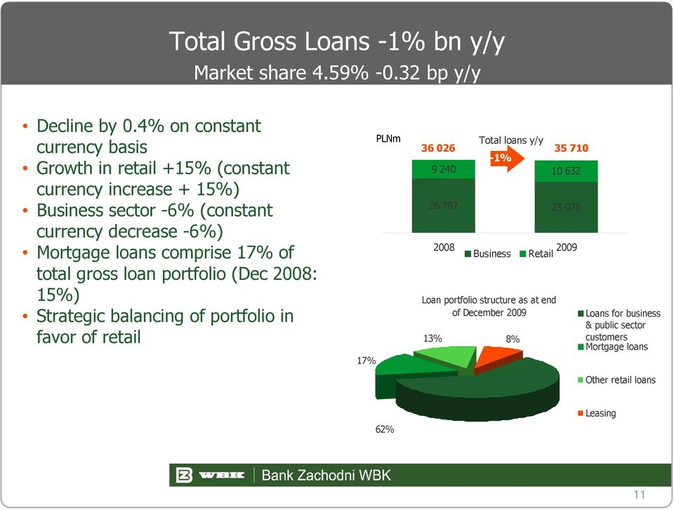 Mortgage loans comprise 17% of total gross loan portfolio (Dec 2008: 15%) Strategic balancing of portfolio in favor of retail 17% PLNm 36 026