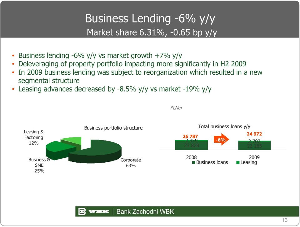 2009 In 2009 business lending was subject to reorganization which resulted in a new segmental structure Leasing advances decreased by