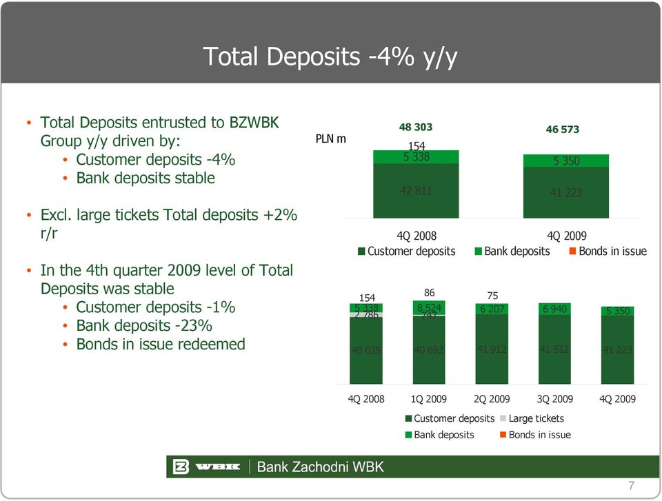 issue redeemed PLN m 48 303 46 573 154 5 338 5 350 42 811 41 223 4Q 2008 4Q 2009 Customer deposits Bank deposits Bonds in issue 154 86 75 5 338 2