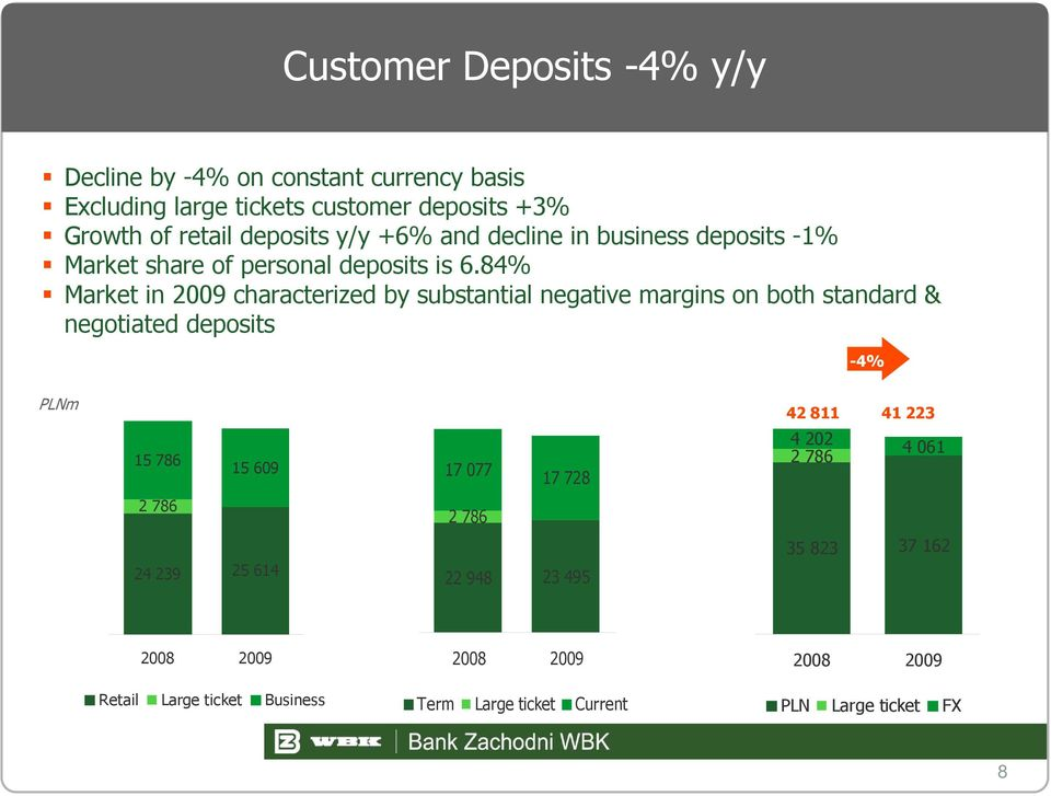 84% Market in 2009 characterized by substantial negative margins on both standard & negotiated deposits -4% PLNm 15 786 15 609 17 077 17