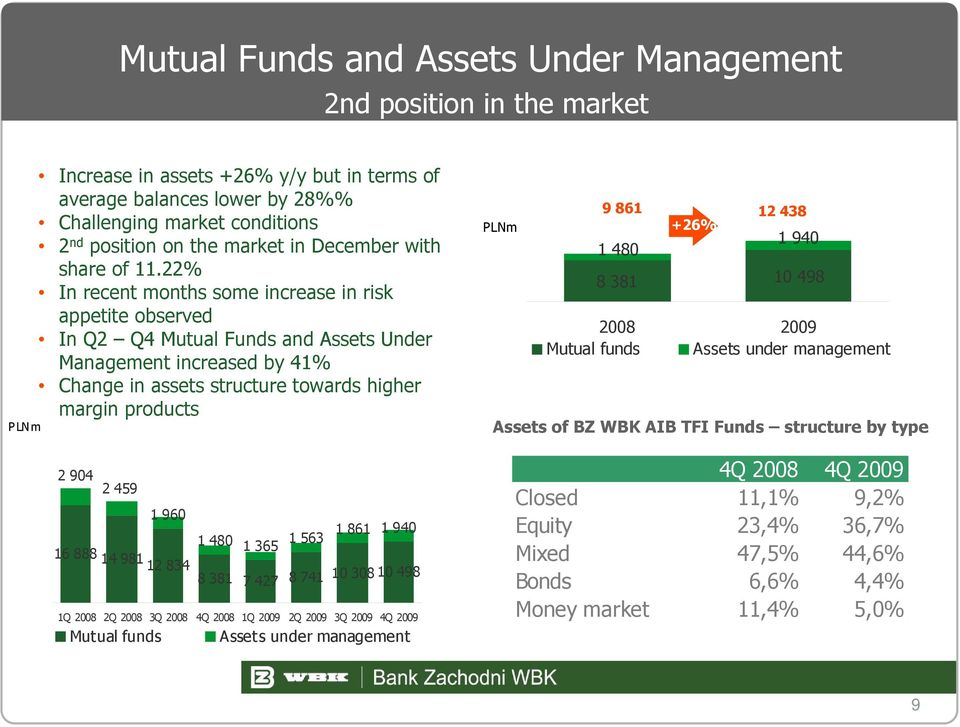22% In recent months some increase in risk appetite observed In Q2 Q4 Mutual Funds and Assets Under Management increased by 41% Change in assets structure towards higher margin products 2 904 2 459 1