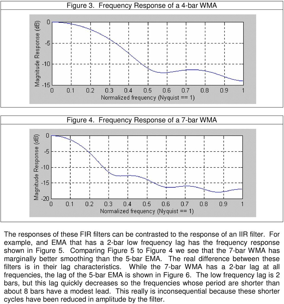 Comparing Figure 5 to Figure 4 we see that the 7-bar WMA has marginally better smoothing than the 5-bar EMA. The real difference between these filters is in their lag characteristics.