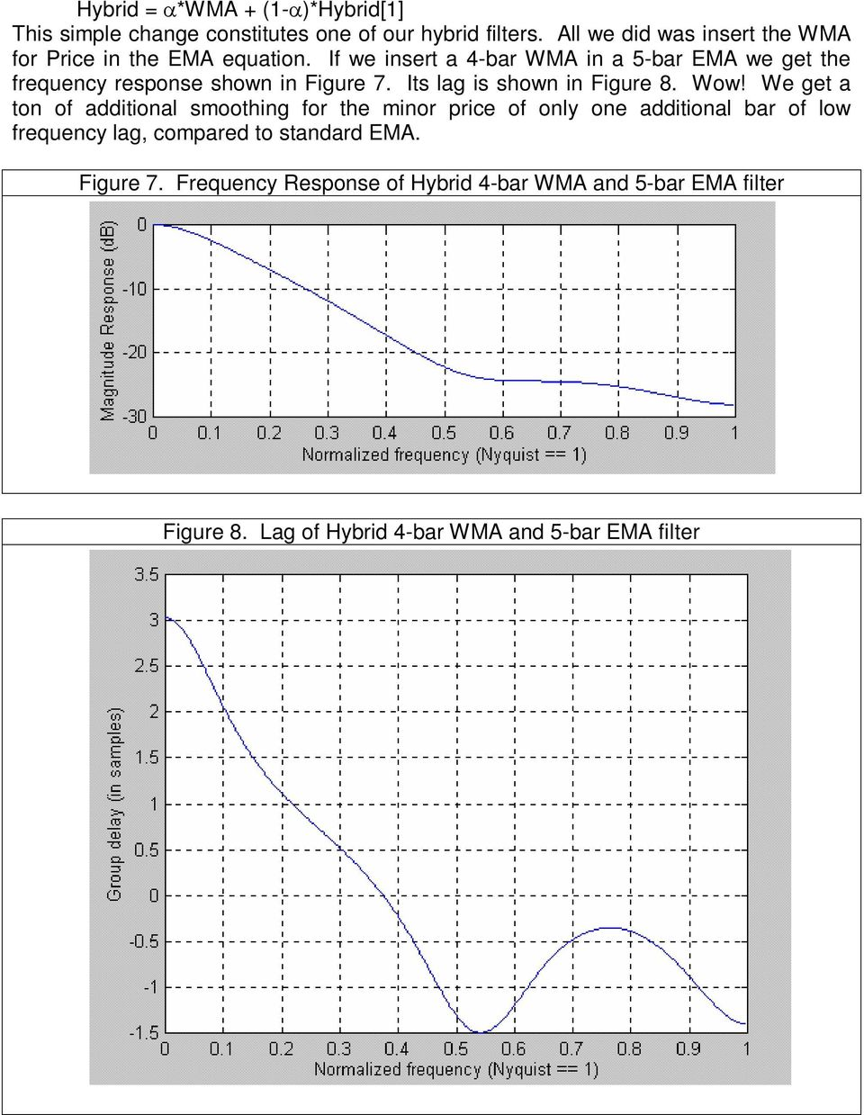 If we insert a 4-bar WMA in a 5-bar EMA we get the frequency response shown in Figure 7. Its lag is shown in Figure 8. Wow!