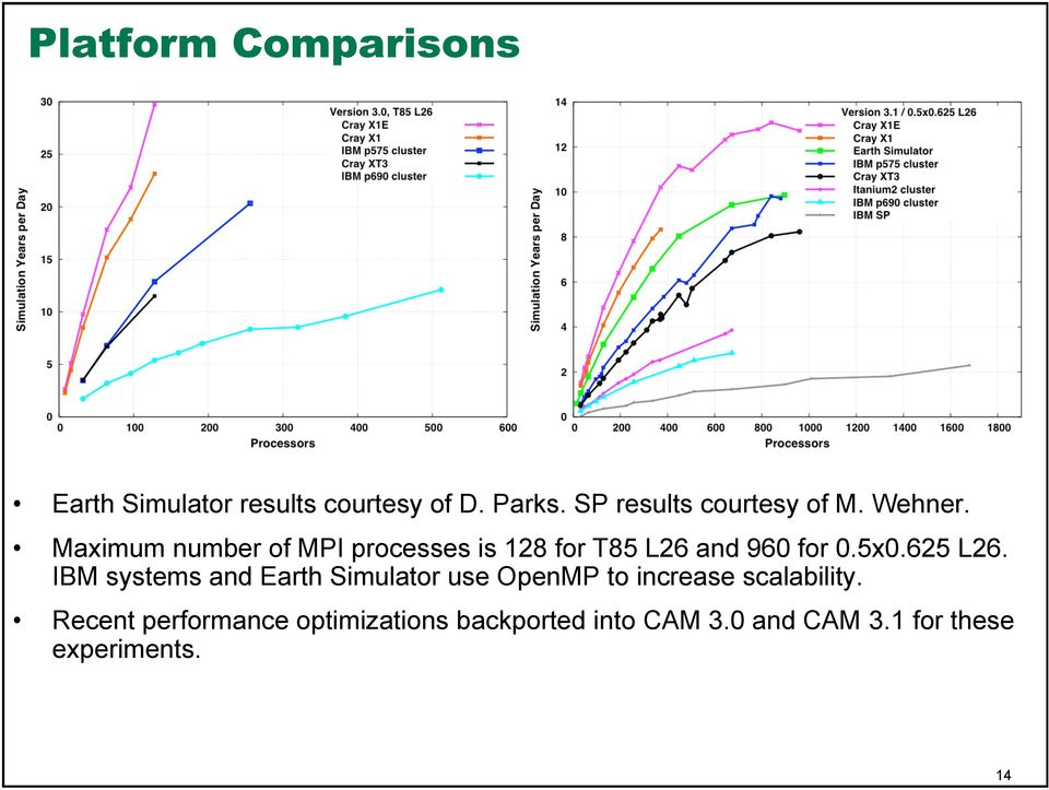 Maximum number of MPI processes is 128 for T85 L26 and 960 for 0.5x0.625 L26.