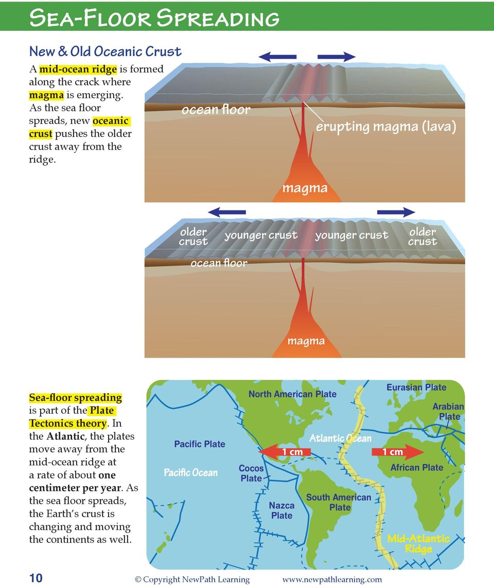 In the Atlantic, the plates move away from the mid-ocean ridge at a rate of about one centimeter per year. As the sea floor spreads, the Earth s is changing and moving the continents as well.
