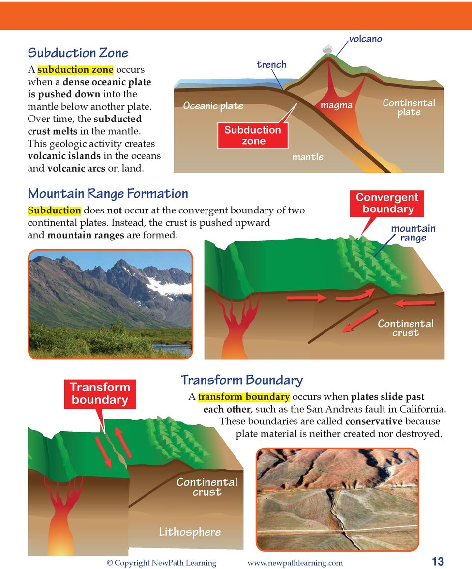 Oceanic plate trench Subduction zone mantle magma volcano Continental plate Mountain Range Formation Subduction does not occur at the convergent boundary of two continental plates.
