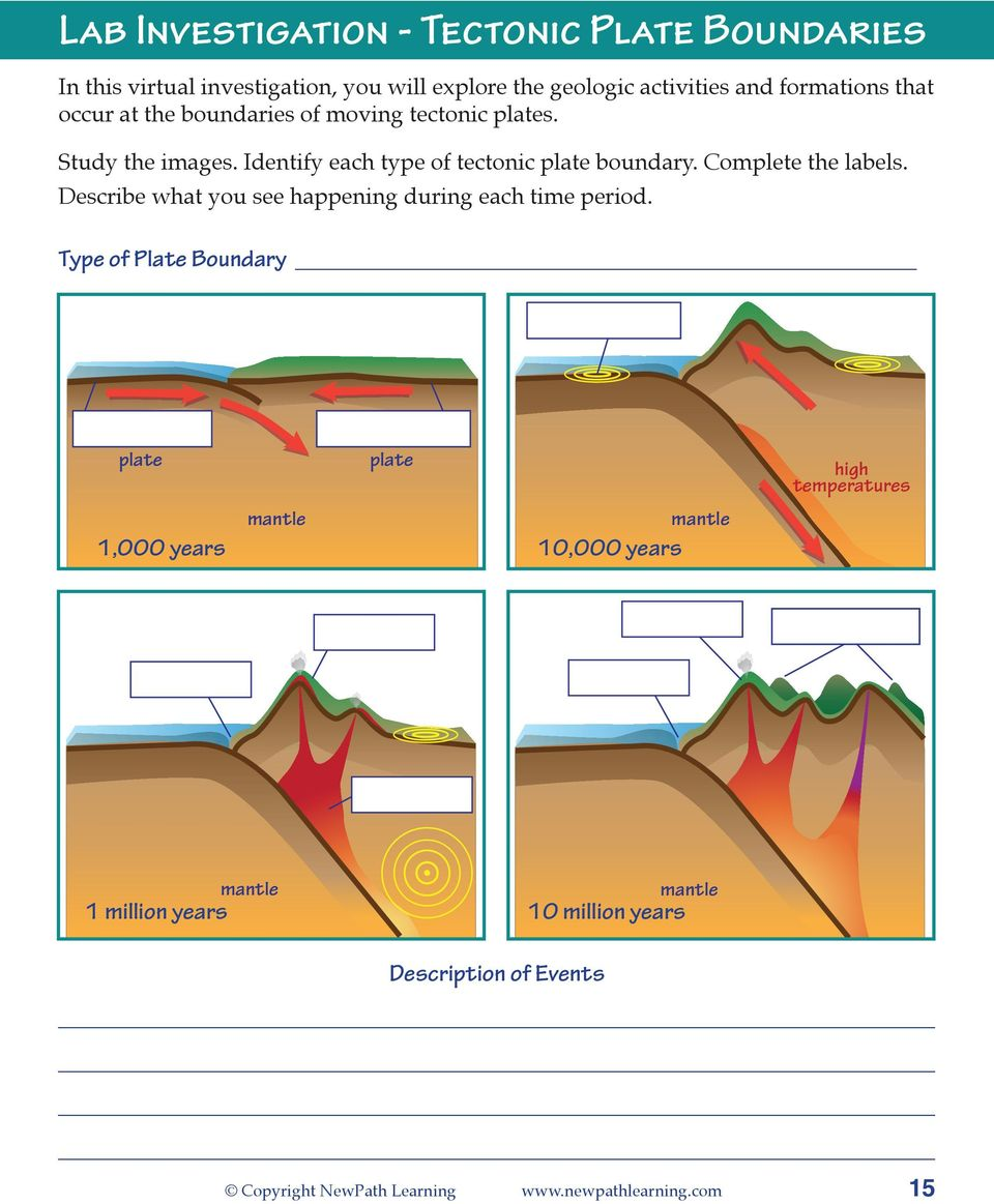 Type of Plate Boundary plate 1,000 years mantle plate 10,000 years mantle high high temperatures 1000 Years volcano volcanoes 10,000 Years trench trench trench trench