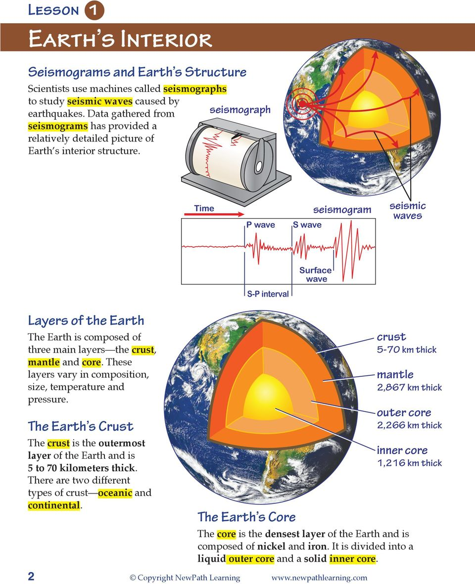 seismograph Time P wave S wave seismogram seismic waves Surface wave S-P interval Layers of the Earth The Earth is composed of three main layers the, mantle and core.