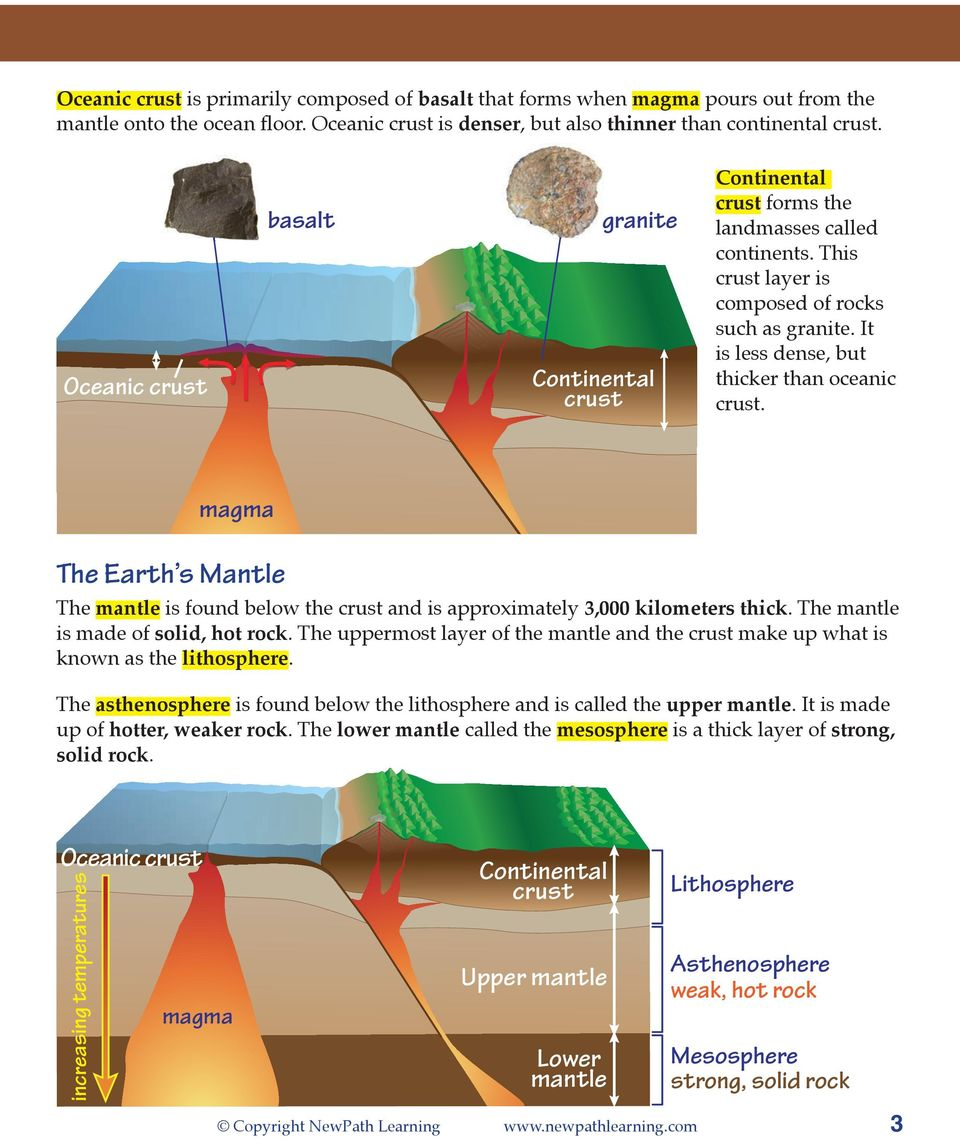magma The Earth s Mantle The mantle is found below the and is approximately 3,000 kilometers thick. The mantle is made of solid, hot rock.