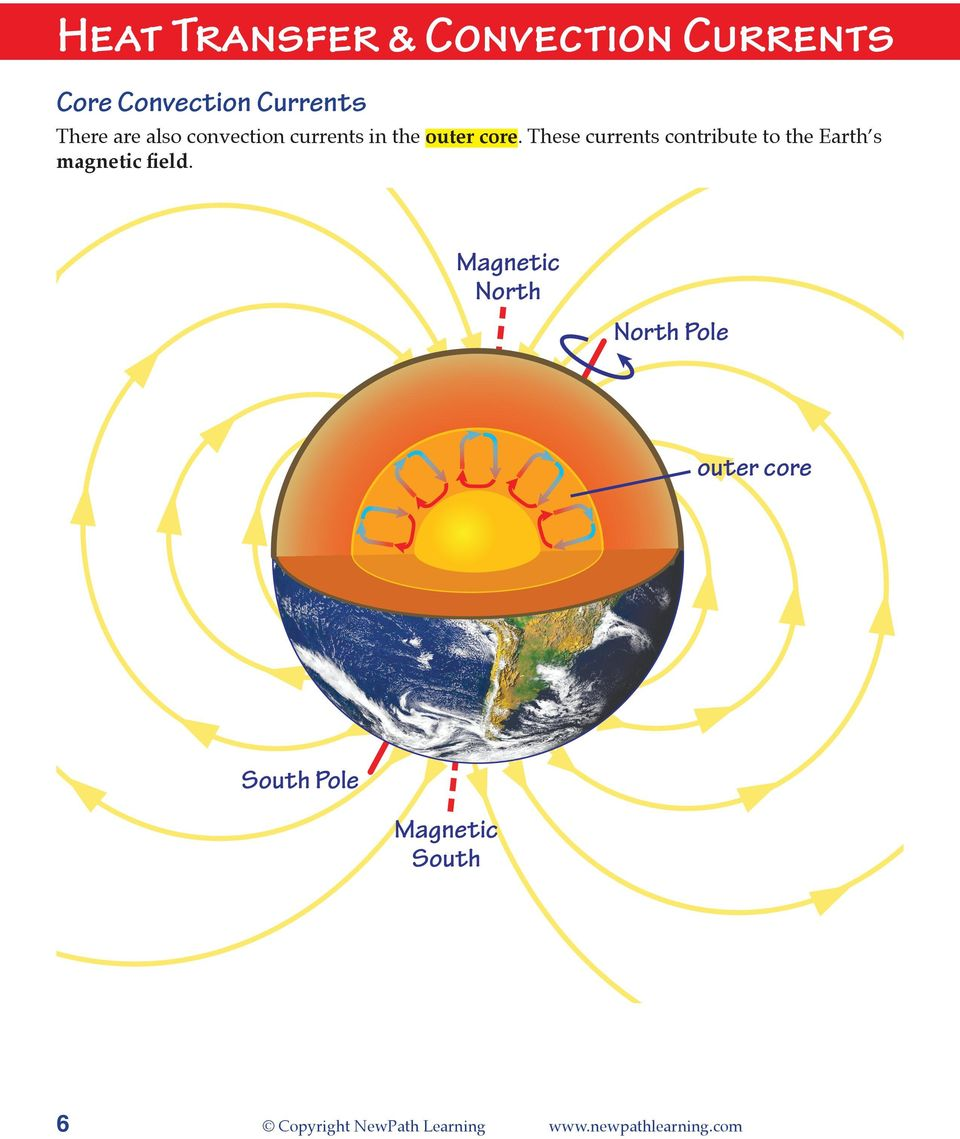 These currents contribute to the Earth s magnetic field.