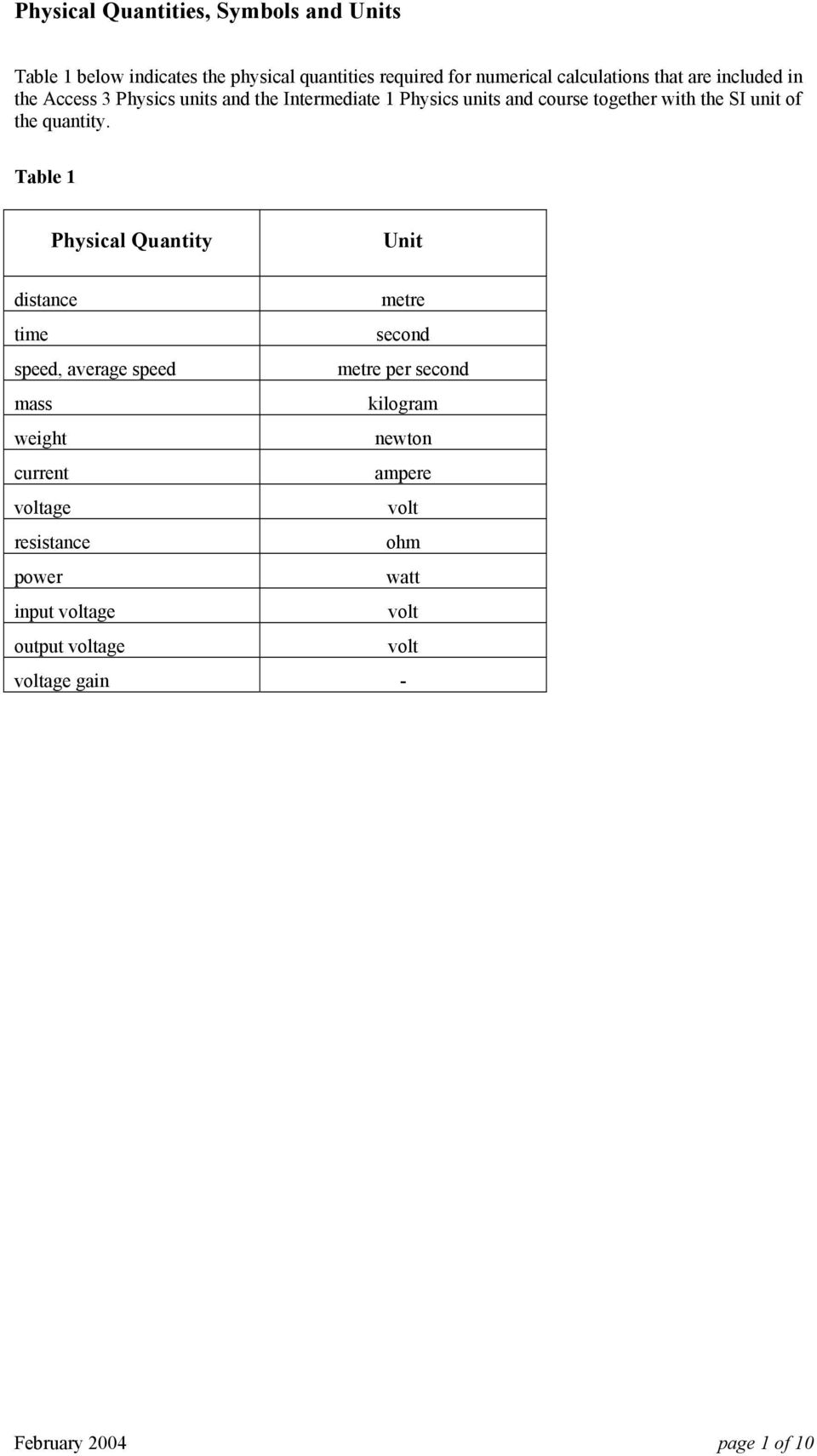 Table 1 Physical Quantity Unit distance metre time second speed, average speed metre per second mass kilogram weight