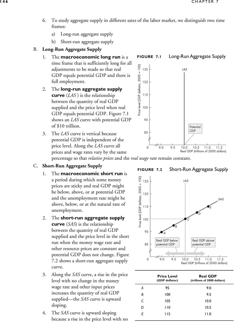 The long-run aggregate supply curve (LAS ) is the relationship between the quantity of real GDP supplied and the price level when real GDP equals potential GDP. Figure 7.