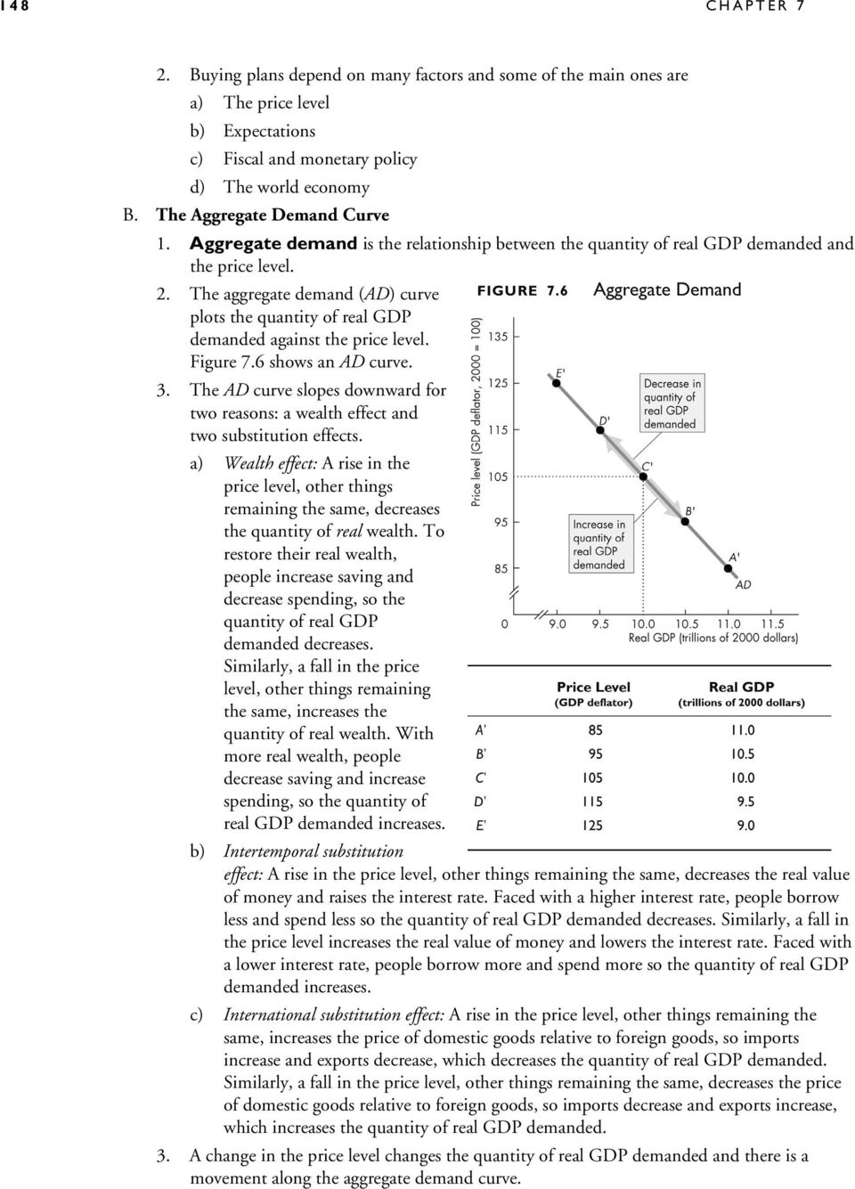 The aggregate demand (AD) curve plots the quantity of real GDP demanded against the price level. Figure 7.6 shows an AD curve. 3.