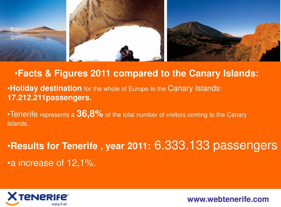 Tenerife represents a 36,8% of the total number of visitors coming to the
