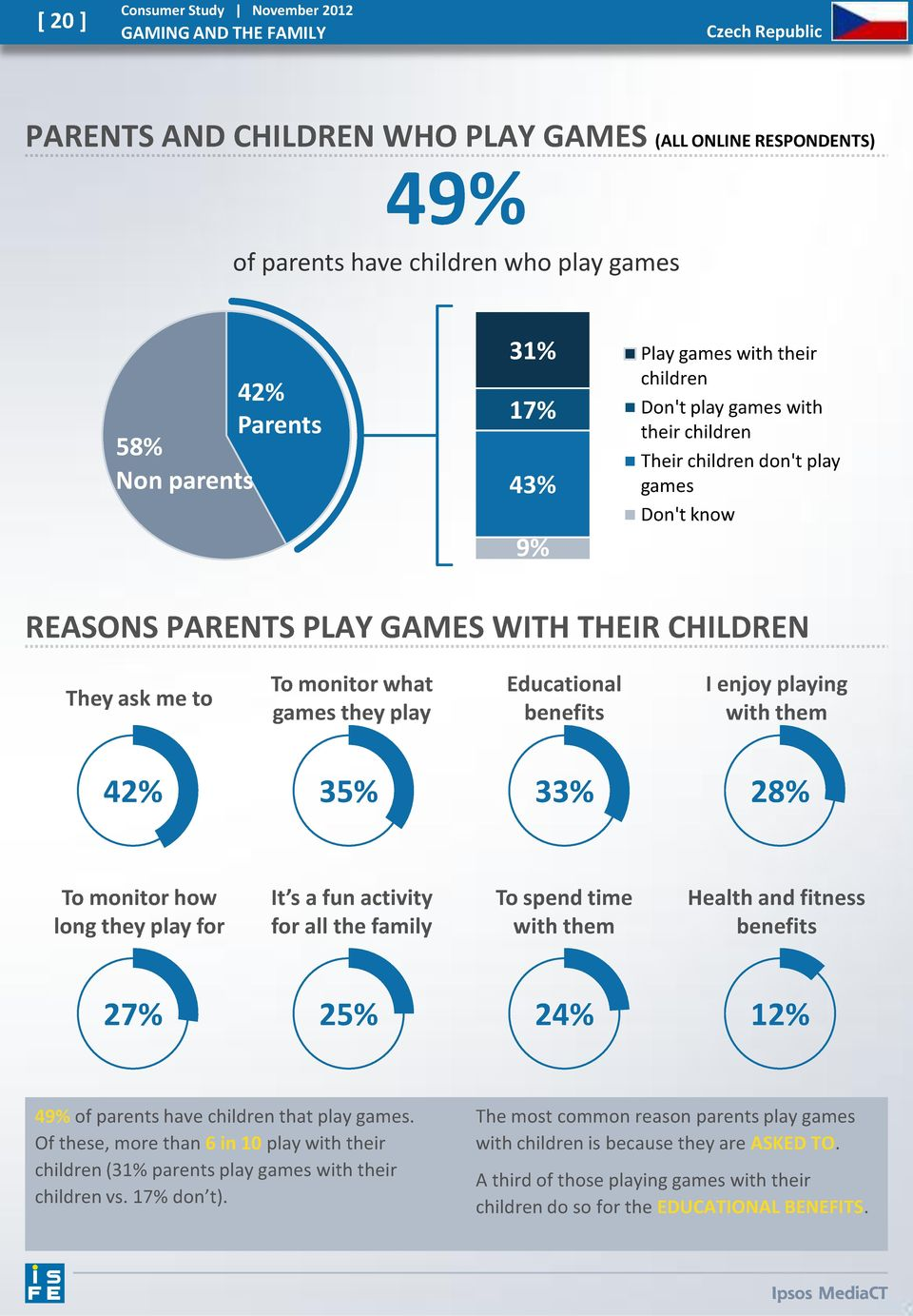 benefits I enjoy playing with them 42% 35% 33% 28% To monitor how long they play for It s a fun activity for all the family To spend time with them Health and fitness benefits 27% 25% 24% 12% 49% of