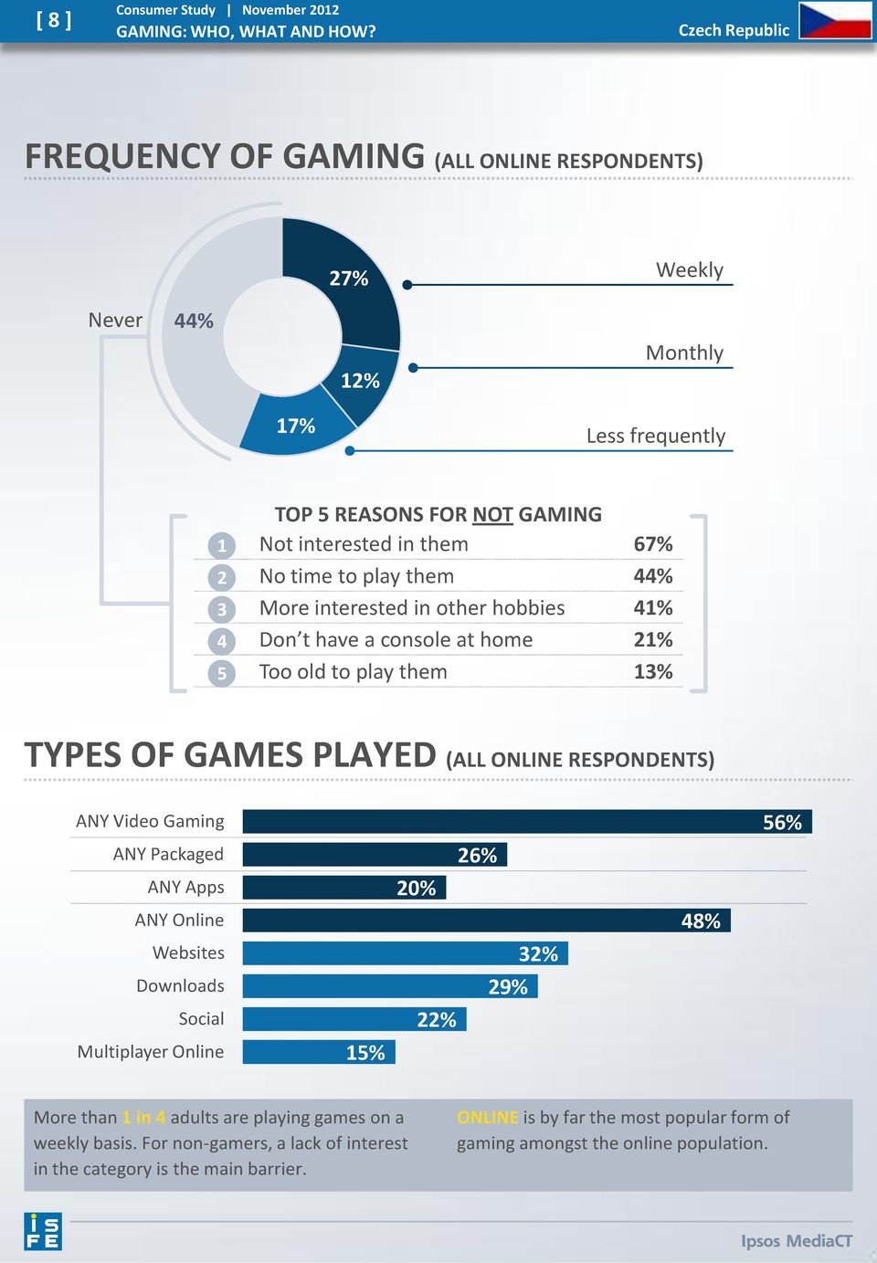 them 44% 3 More interested in other hobbies 41% 4 Don t have a console at home 21% 5 Too old to play them 13% TYPES OF GAMES PLAYED (ALL ONLINE RESPONDENTS) ANY Video Gaming