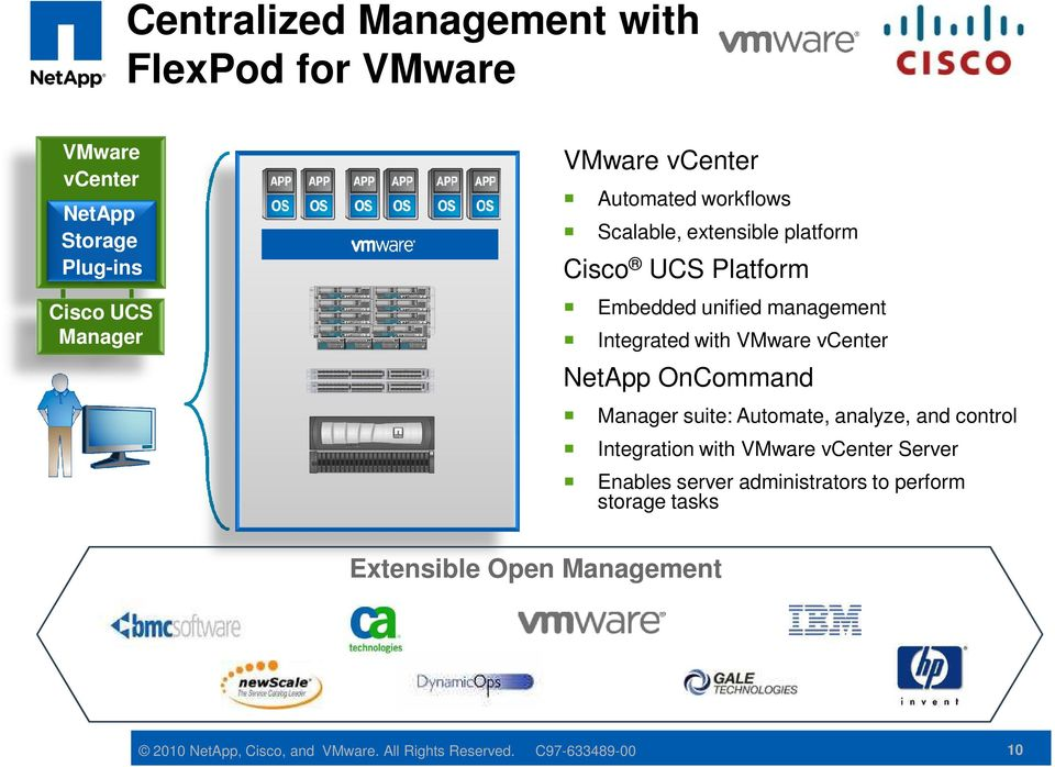 vcenter NetApp OnCommand Manager suite: Automate, analyze, and control Integration with VMware vcenter Server Enables server