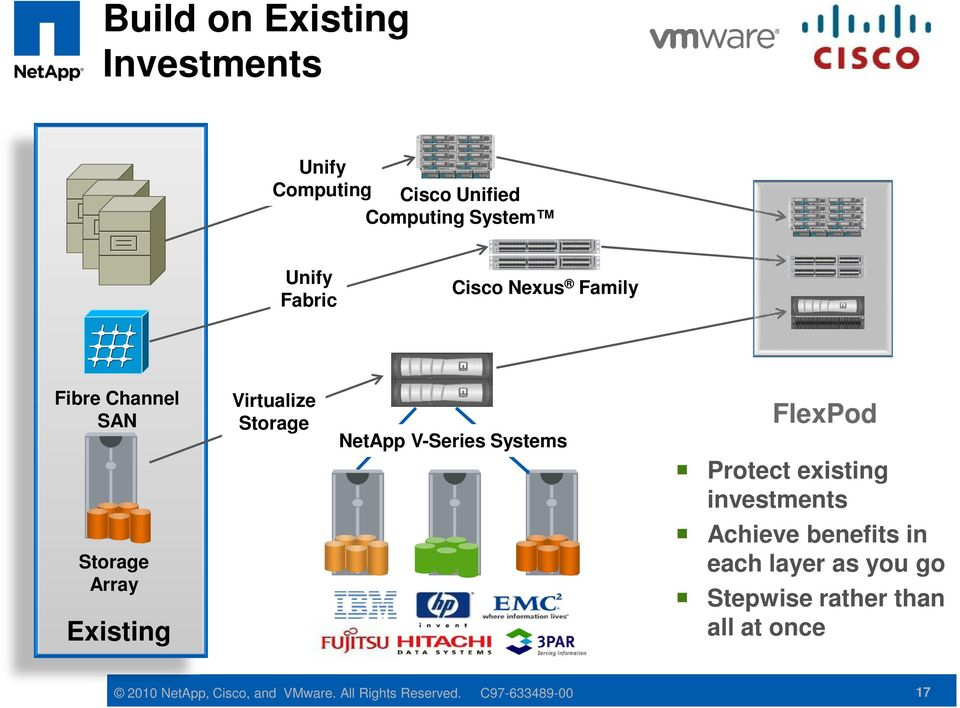 Protect existing investments Storage Array Existing Achieve benefits in each layer as you go