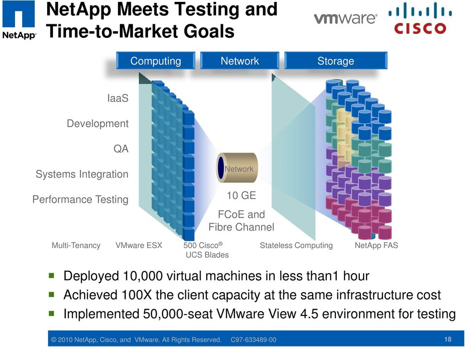 Deployed 10,000 virtual machines in less than1 hour Achieved 100X the client capacity at the same infrastructure cost