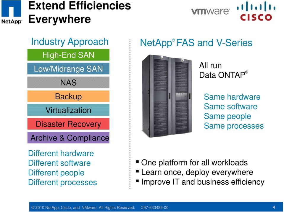 V-Series All run Data ONTAP Same hardware Same software Same people Same processes One platform for all workloads Learn