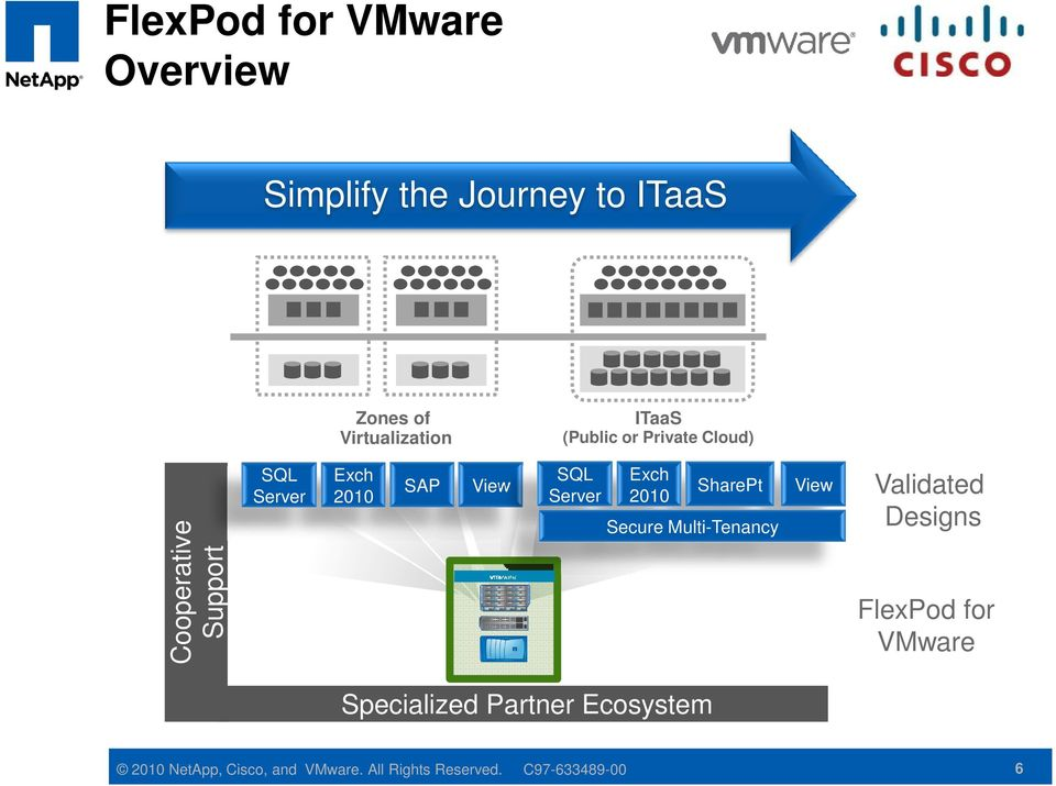 Exch 2010 SharePt Secure Multi-Tenancy View Validated Designs FlexPod for VMware