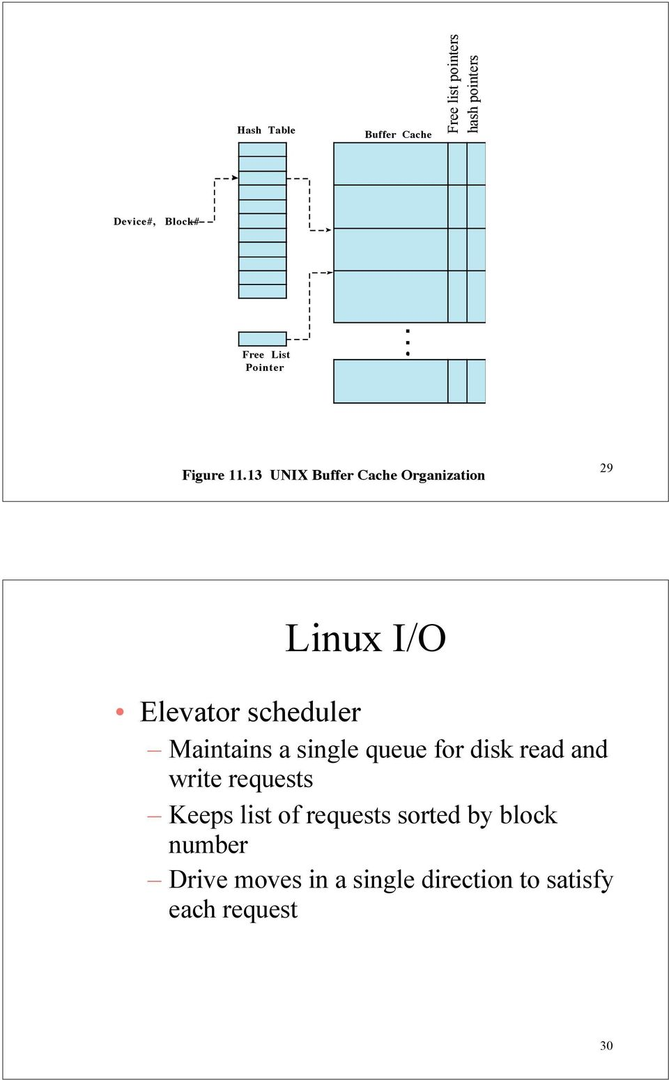 13 UNIX Buffer Cache Organization 29 Linux I/O Elevator scheduler Maintains a