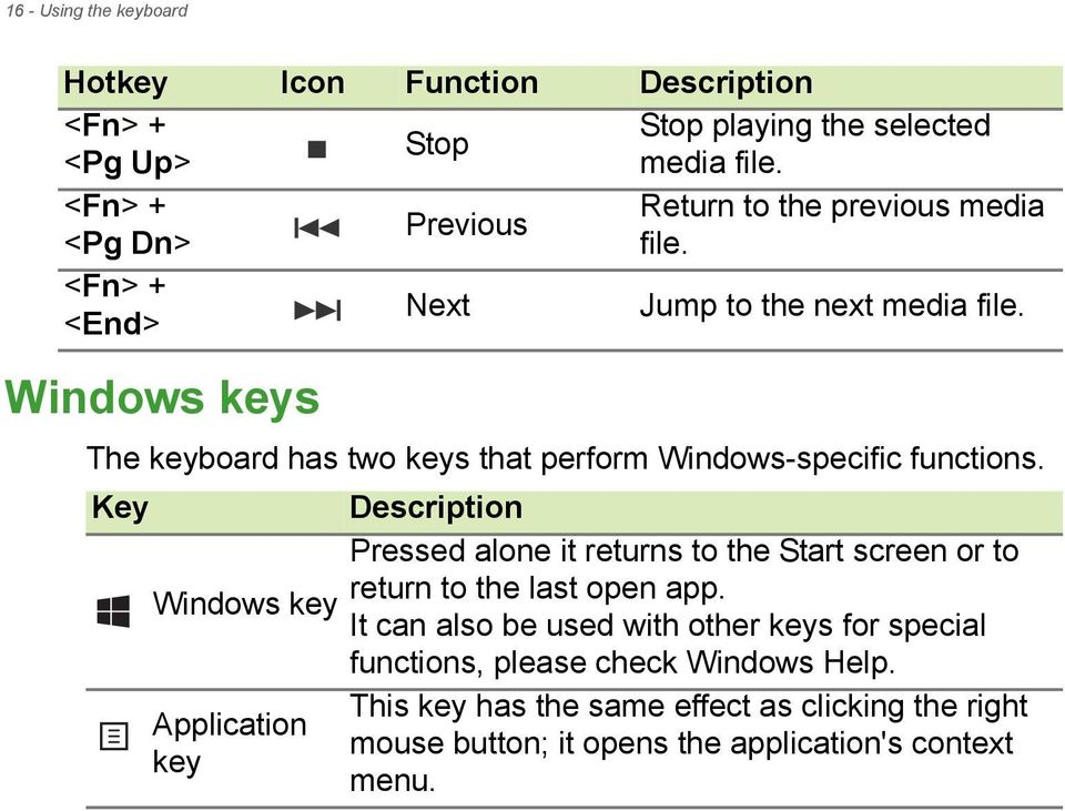 <End> Windows keys The keyboard has two keys that perform Windows-specific functions.