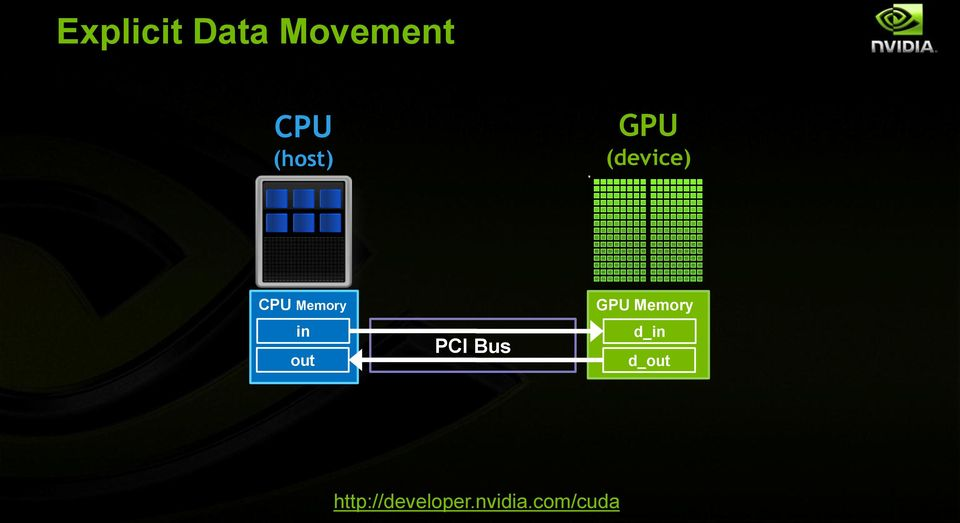 CPU Memory in out PCI