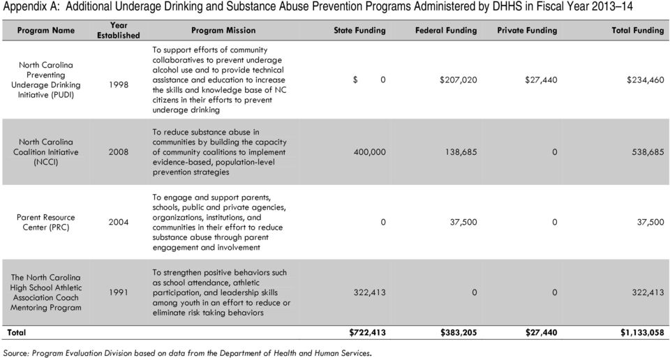 technical assistance and education to increase the skills and knowledge base of NC citizens in their efforts to prevent underage drinking $ 0 $207,020 $27,440 $234,460 North Carolina Coalition