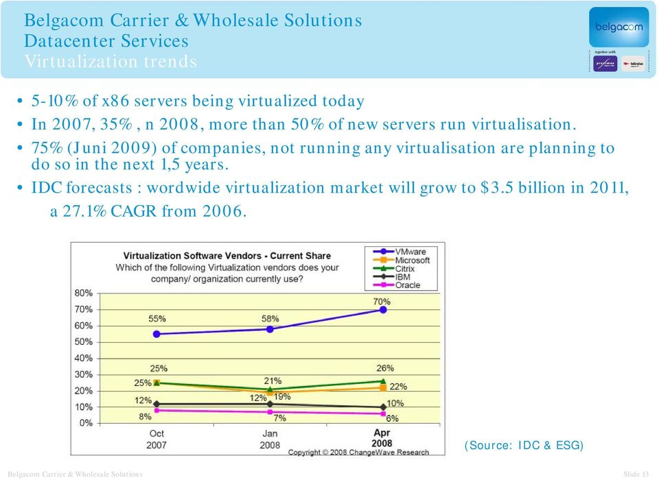 75% (Juni 2009) of companies, not running any virtualisation are planning to do so in the next 1,5 years.