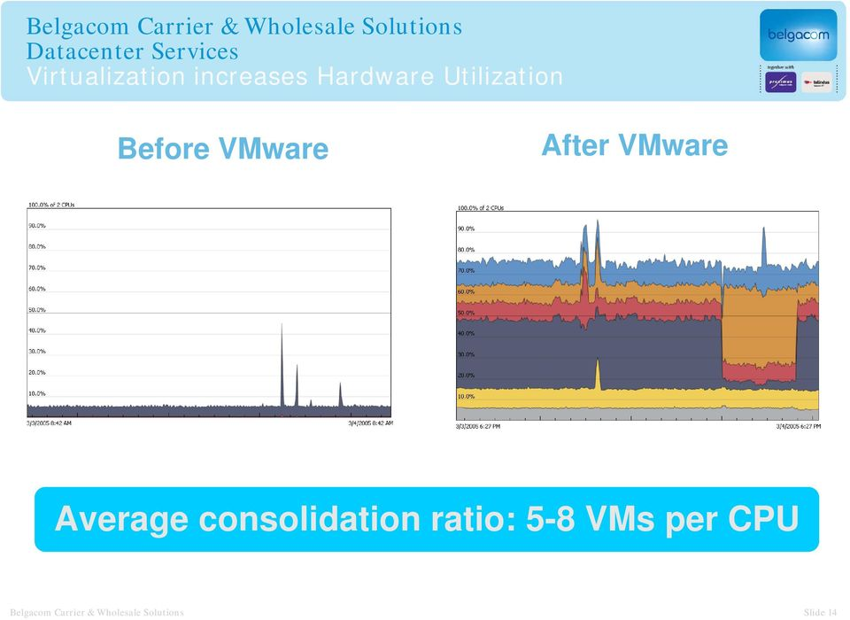 Average consolidation ratio: 5-8 VMs per