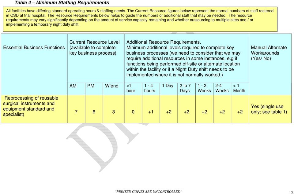The Resource Requirements below helps to guide the numbers of additional staff that may be needed.