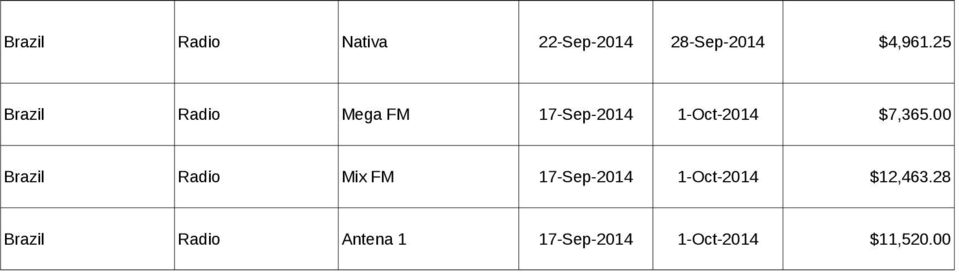 00 Brazil Radio Mix FM 17-Sep-2014 1-Oct-2014 $12,463.