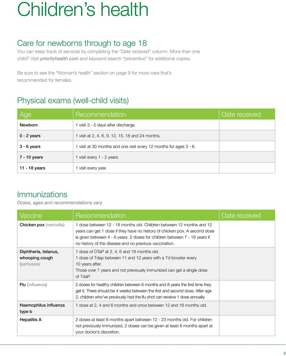 Physical exams (well-child visits) Age Newborn 1 visit 3-5 days after discharge. 0-2 years 1 visit at 2, 4, 6, 9, 12, 15, 18 and 24 months.