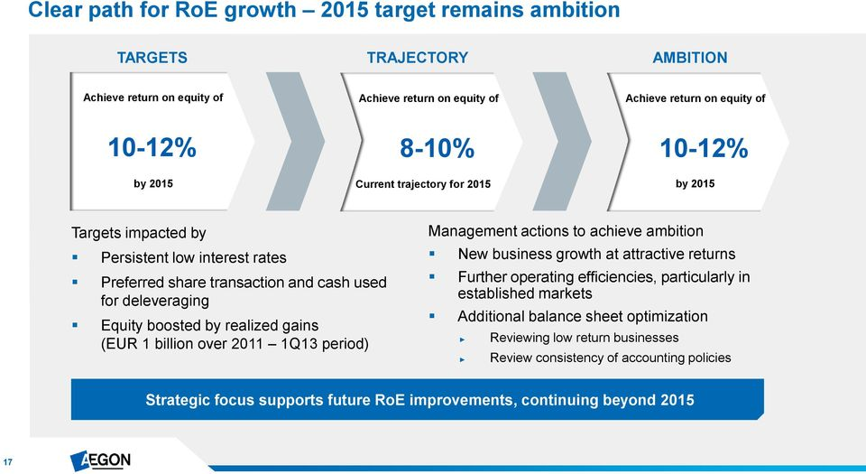 gains (EUR 1 billion over 2011 1Q13 period) Management actions to achieve ambition New business growth at attractive returns Further operating efficiencies, particularly in established