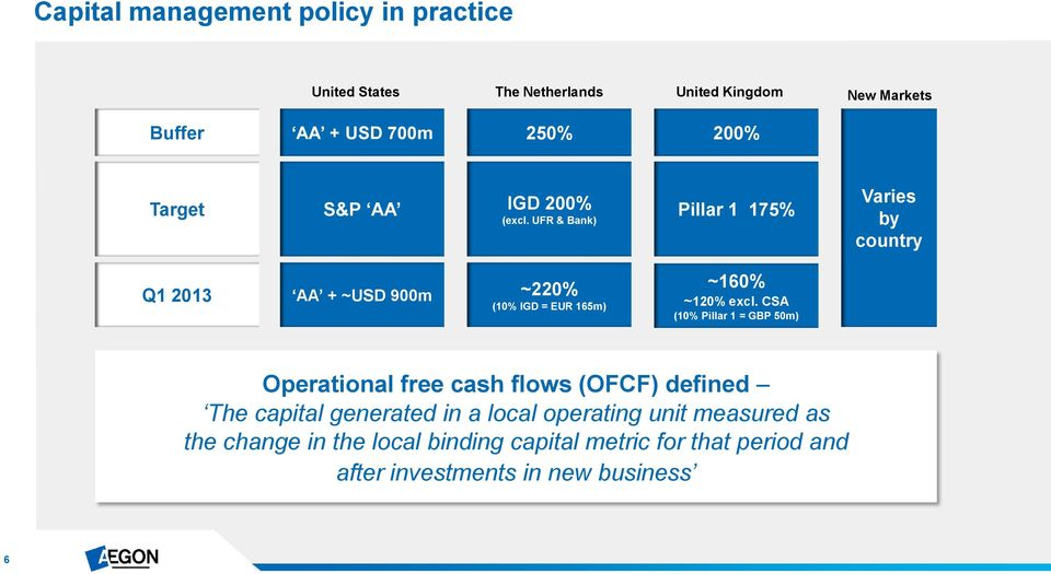 UFR & Bank) Pillar 1 175% Varies by country Q1 2013 AA + ~USD 900m ~220% (10% IGD = EUR 165m) ~160% ~120% excl.