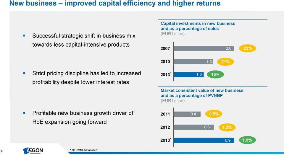 3 21% Strict pricing discipline has led to increased profitability despite lower interest rates 2013 * 1.