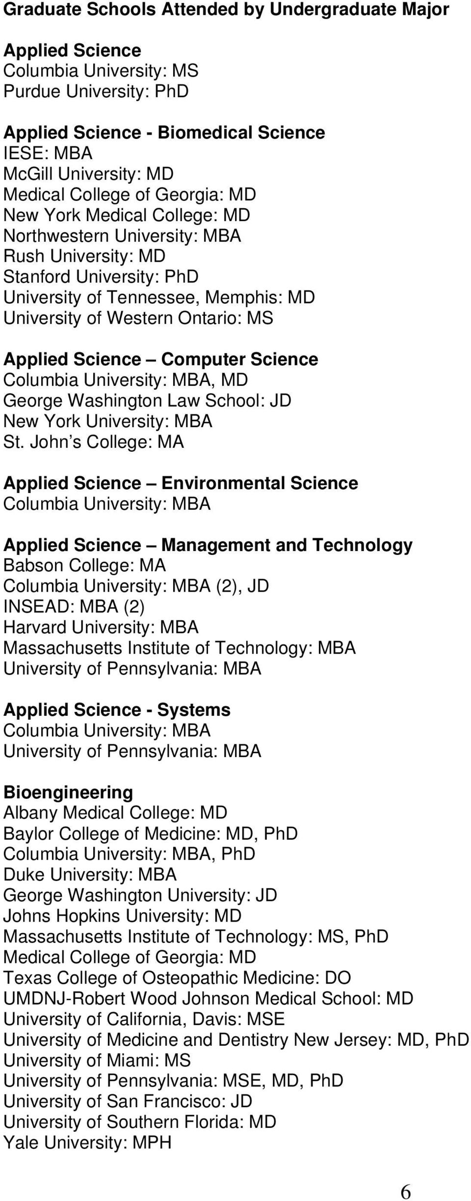 Science Computer Science Columbia University: MBA, MD George Washington Law School: JD St.