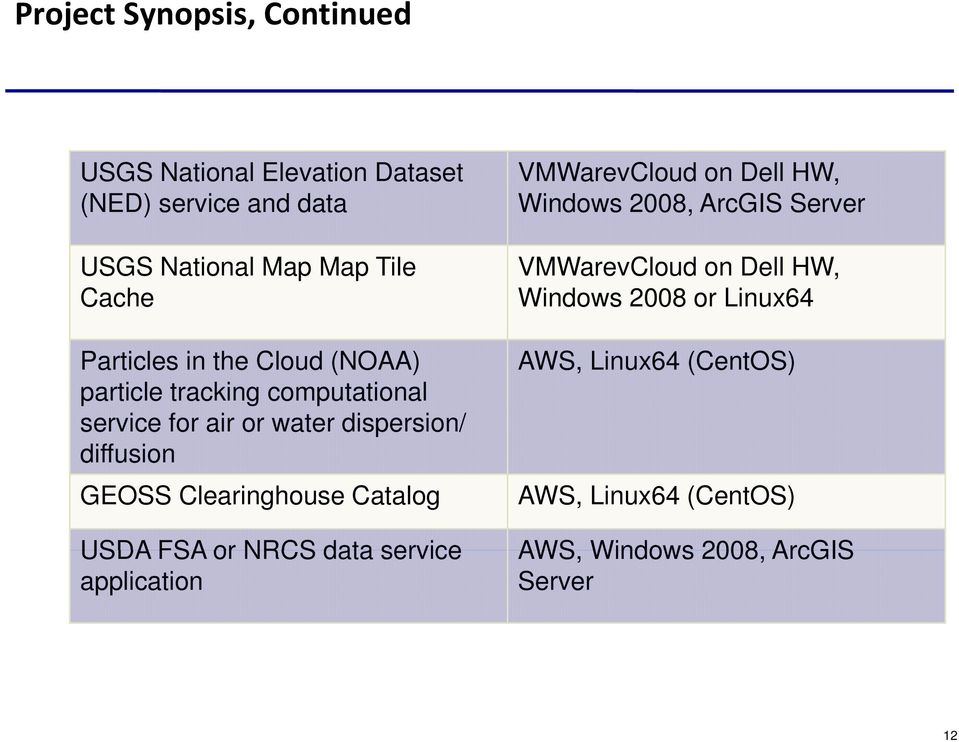 Cloud (NOAA) particle tracking computational service for air or water dispersion/ diffusion GEOSS Clearinghouse Catalog