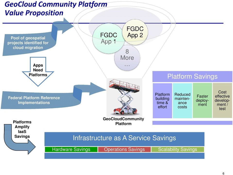 effort Reduced maintenance costs Faster deployment Cost effective development / testt Platforms Amplify IaaS Savings