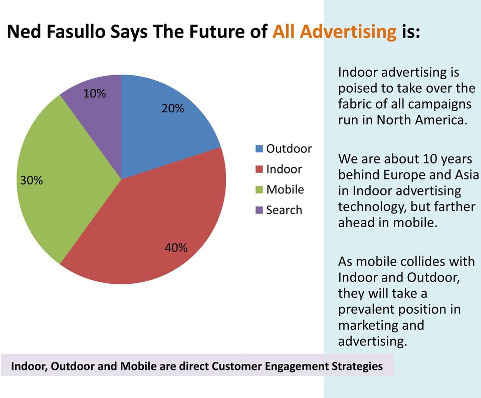30% Outdoor Indoor Mobile Search We are about 10 years behind Europe and Asia in Indoor advertising technology, but
