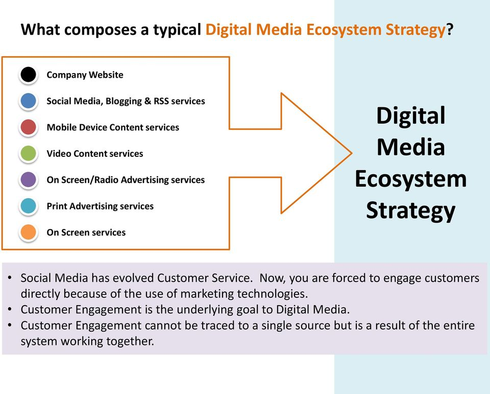 Print Advertising services On Screen services Digital Media Ecosystem Strategy Social Media has evolved Customer Service.