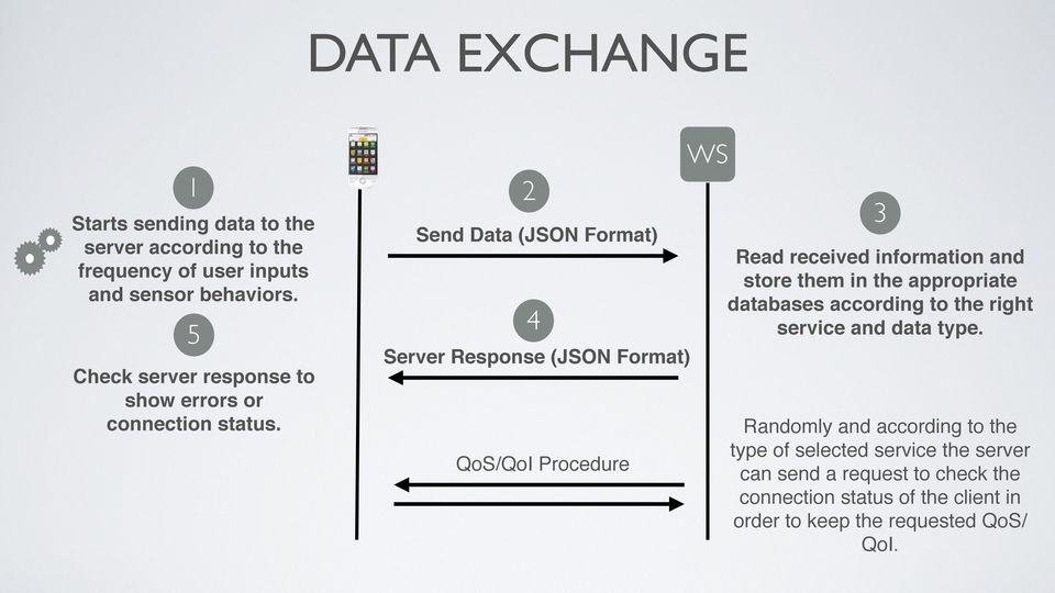 Send Data (JSON Format) 4 Server Response (JSON Format) QoS/QoI Procedure 3 Read received information and store them in the appropriate