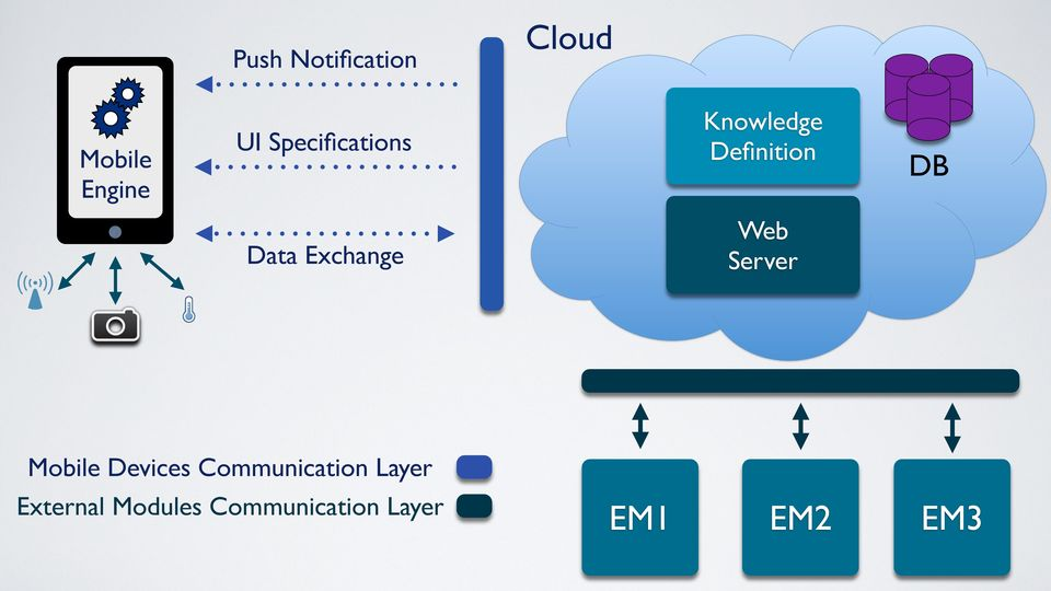 Exchange Server Mobile Devices Communication