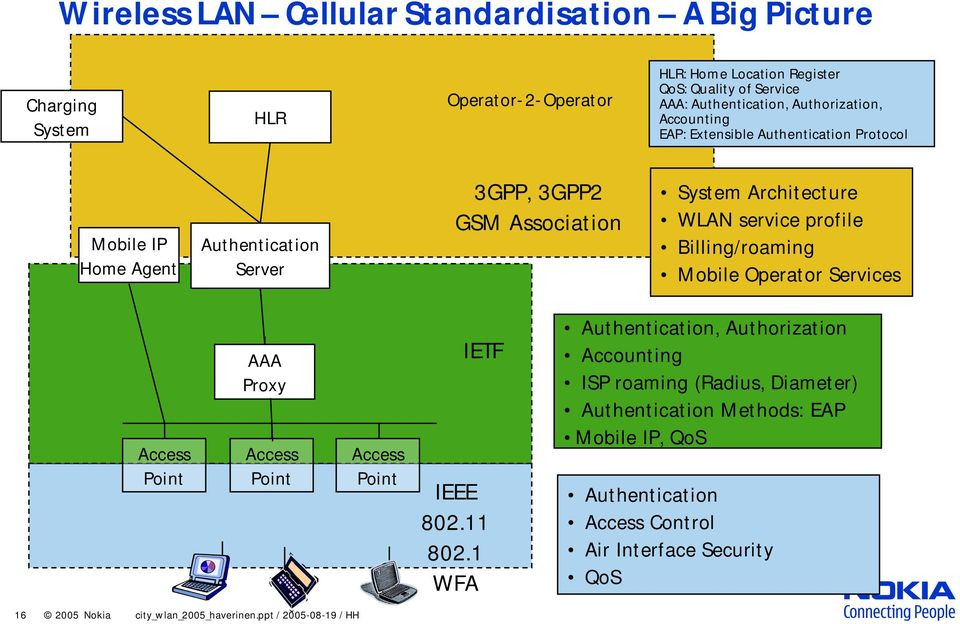 profile Billing/roaming Mobile Operator Services Access Point AAA Proxy Access Point Access Point IETF IEEE 802.11 802.