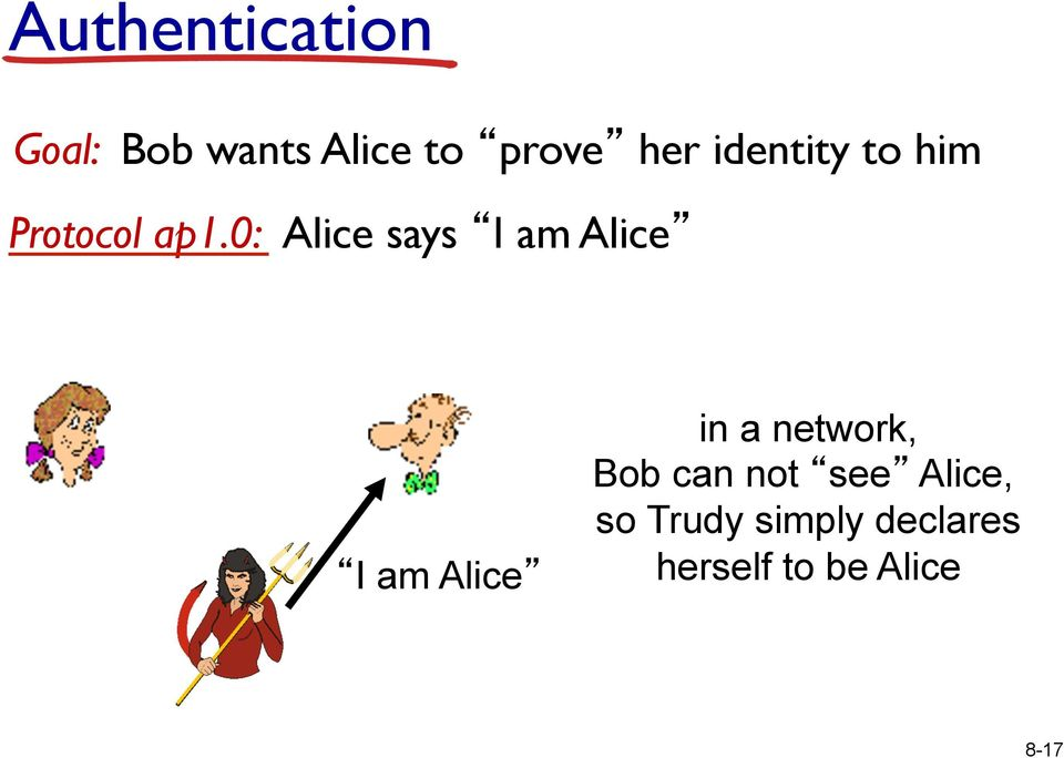 0: Alice says I am Alice I am Alice in a network,