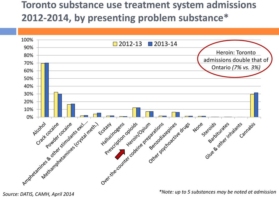 2013-14 Heroin: Toronto admissions double that of Ontario (7% vs.