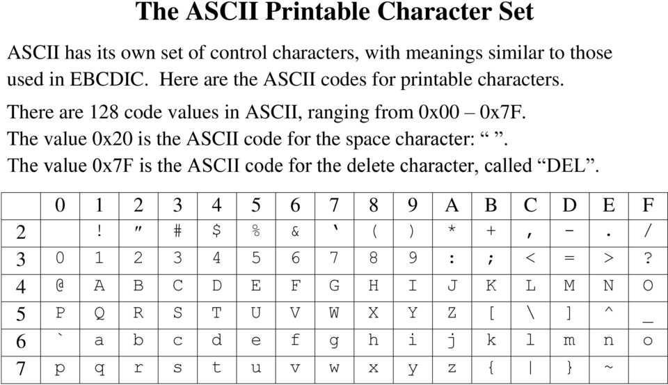 The value 0x20 is the ASCII code for the space character:. The value 0x7F is the ASCII code for the delete character, called DEL.