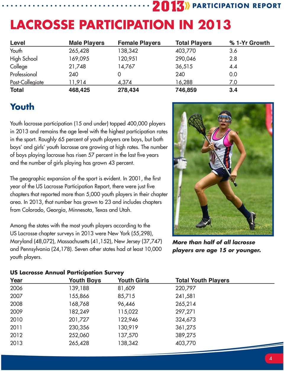 4 Youth Youth lacrosse participation (15 and under) topped 400,000 players in 2013 and remains the age level with the highest participation rates in the sport.