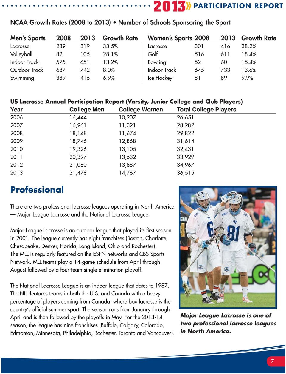 9% US Lacrosse Annual Participation Report (Varsity, Junior College and Club Players) Year College Men College Women Total College Players 2006 16,444 10,207 26,651 2007 16,961 11,321 28,282 2008
